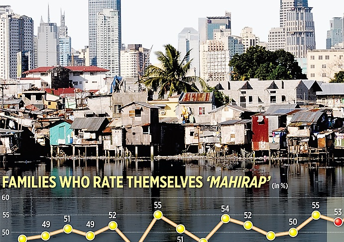 2016 self-rated poverty scores lowest in 29 years – SWS, Business World survey