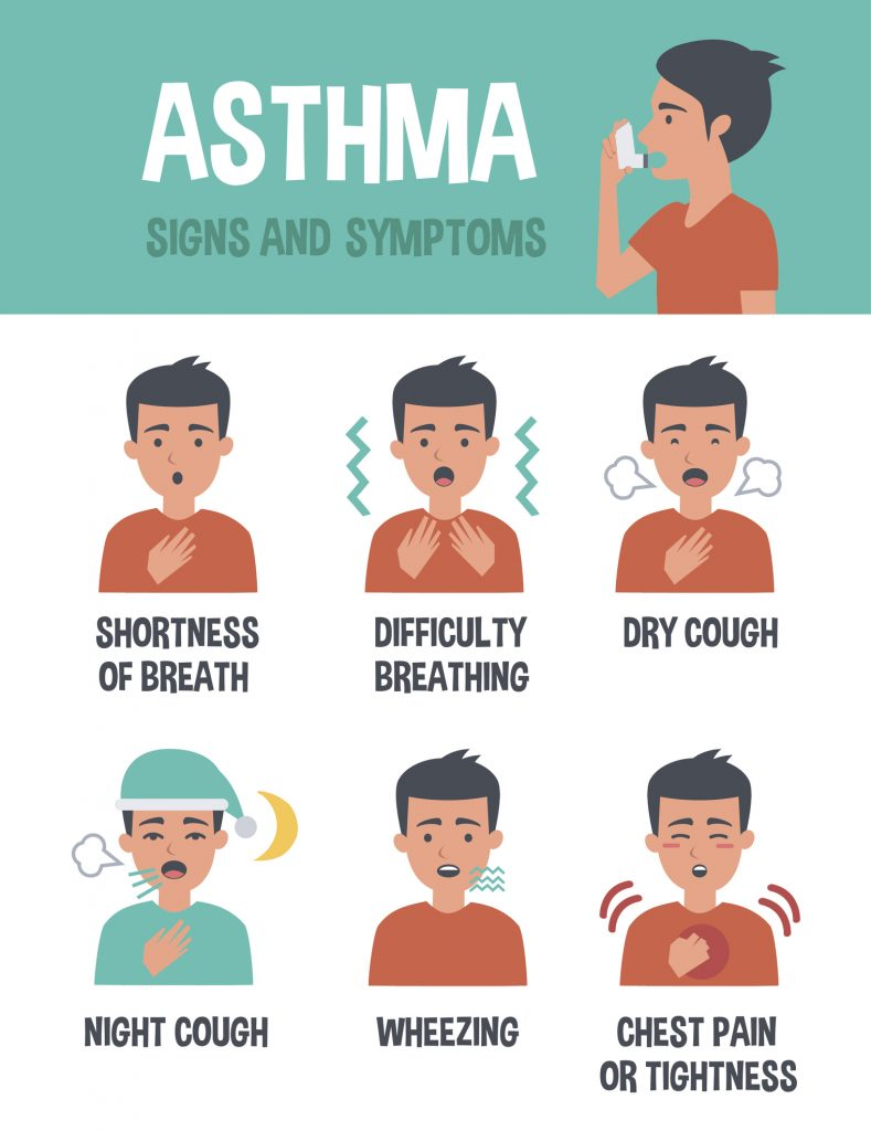 facts about asthma Facts about asthma talk about the common inflammatory disease in the world it affects children and adults the common symptoms of asthma include chest tightness, wheezing, shortness of breath and coughing.