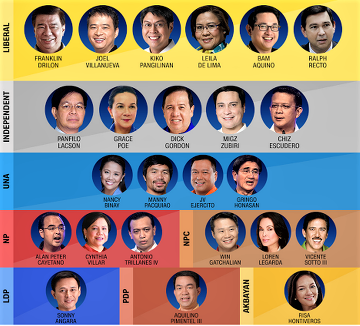 Who are PH senate's richest?