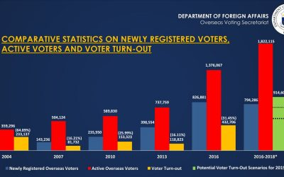 LOOK: Number of OFW voters up by 100% than 6 years ago