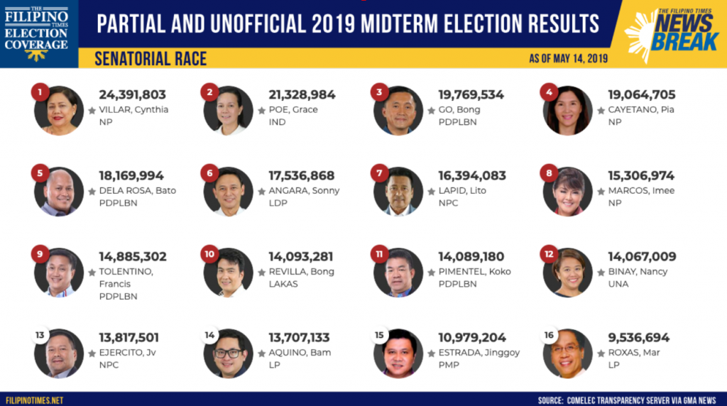 LIVE: Partial and Unofficial 2019 Midterm Election Results