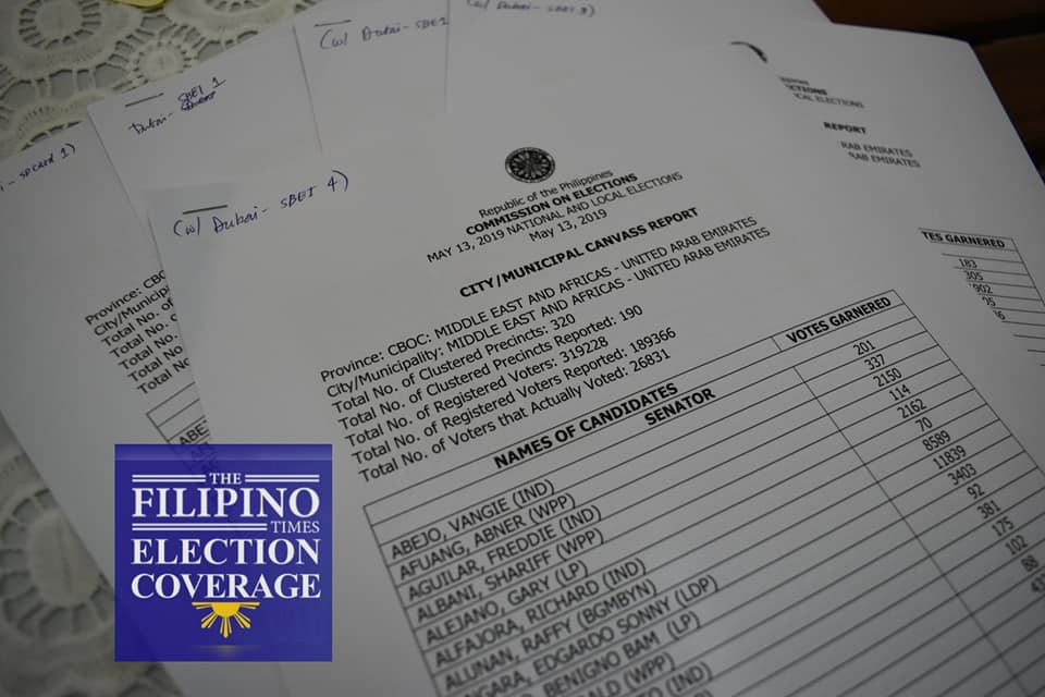 Dela Rosa, Go, Ong remain at top 3 for senators; ACT-CIS, AA-Kasosyo, OFW Family at top 3 party list as UAE vote consolidation begins