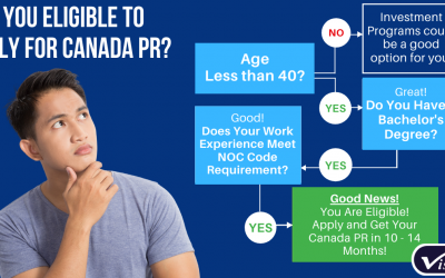 Are You Eligible for Express Entry Application to Canada? Get Assessed Today!