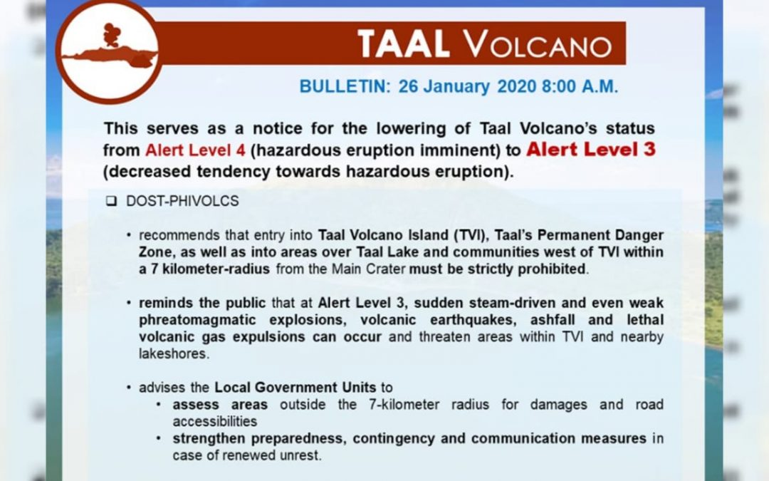 Phivolcs downgrades alert on Taal volcano to level 3