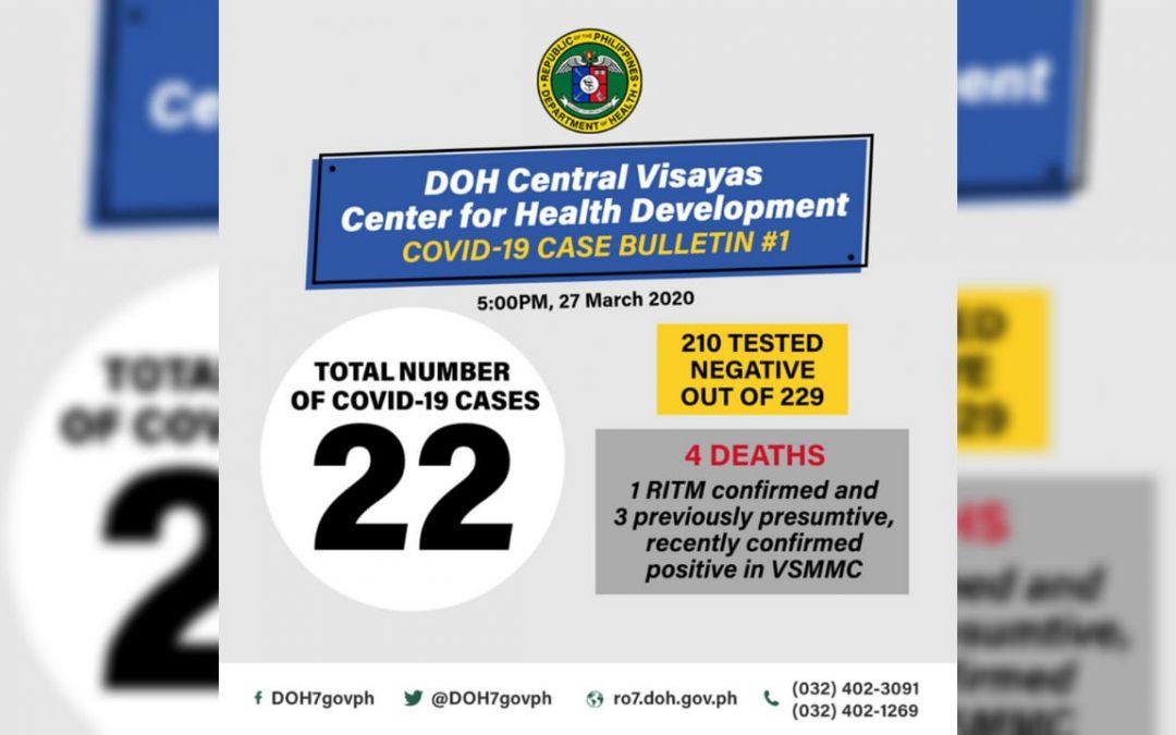22 confirmed positive cases, 3 deaths in Central Visayas