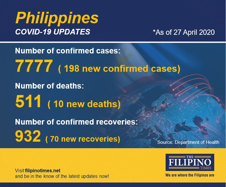 PH announces 198 new COVID-19 cases, total at 7,777