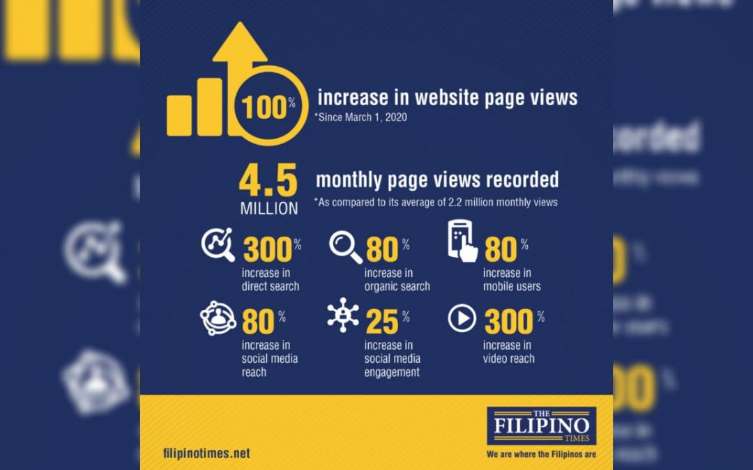The Filipino Times reports 100% increase in monthly page views due to surge in demand for news that caters to specific audience during COVID-19