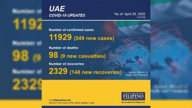 Photo of BREAKING: 549 new cases of COVID-19 in UAE, total now at 11,929 with nine deaths