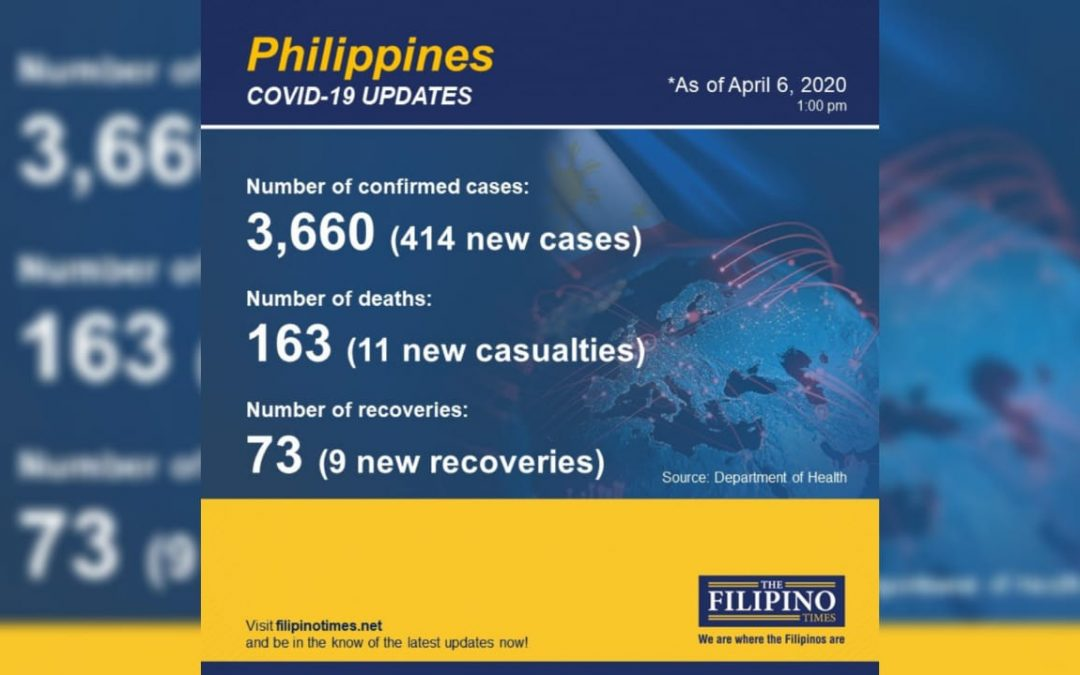 DOH: COVID-19 cases in PH jump to 3,660, death toll now at 163
