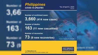 Photo of DOH: COVID-19 cases in PH jump to 3,660, death toll now at 163