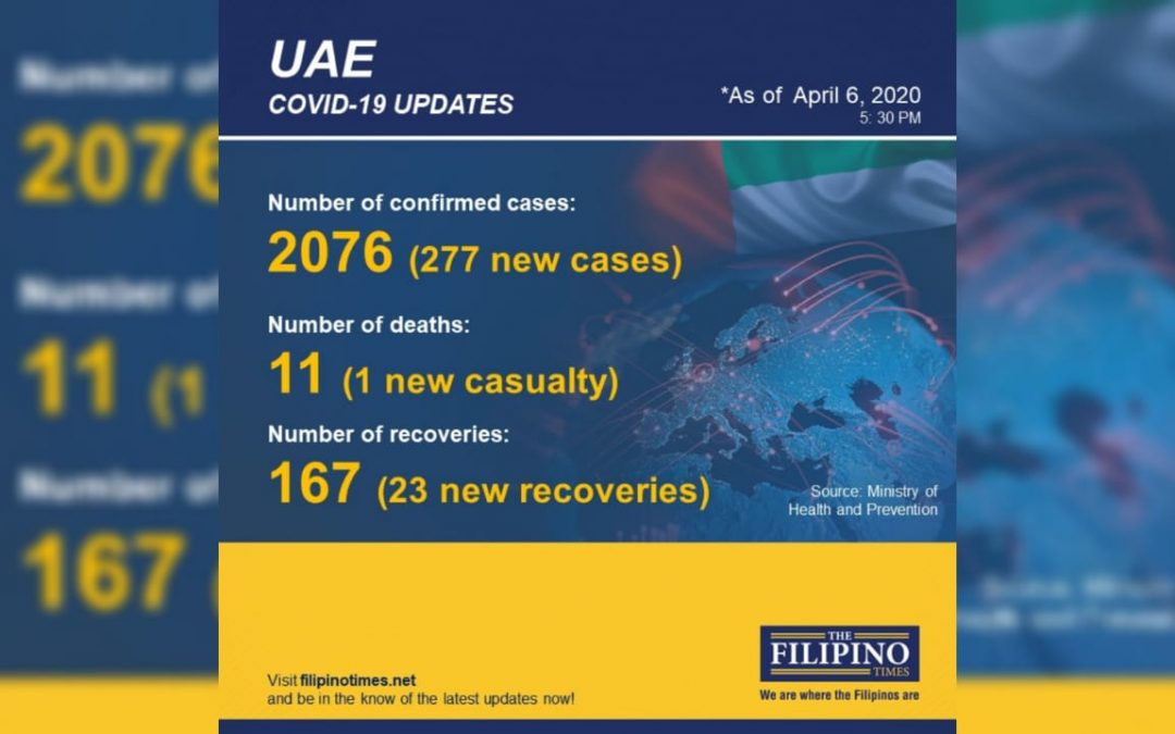 UAE COVID-19 cases soar past 2,000 with 277 new cases