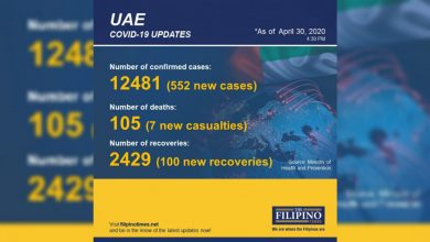 Photo of UAE COVID-19 cases breach 12,000 with 552 new cases, seven deaths