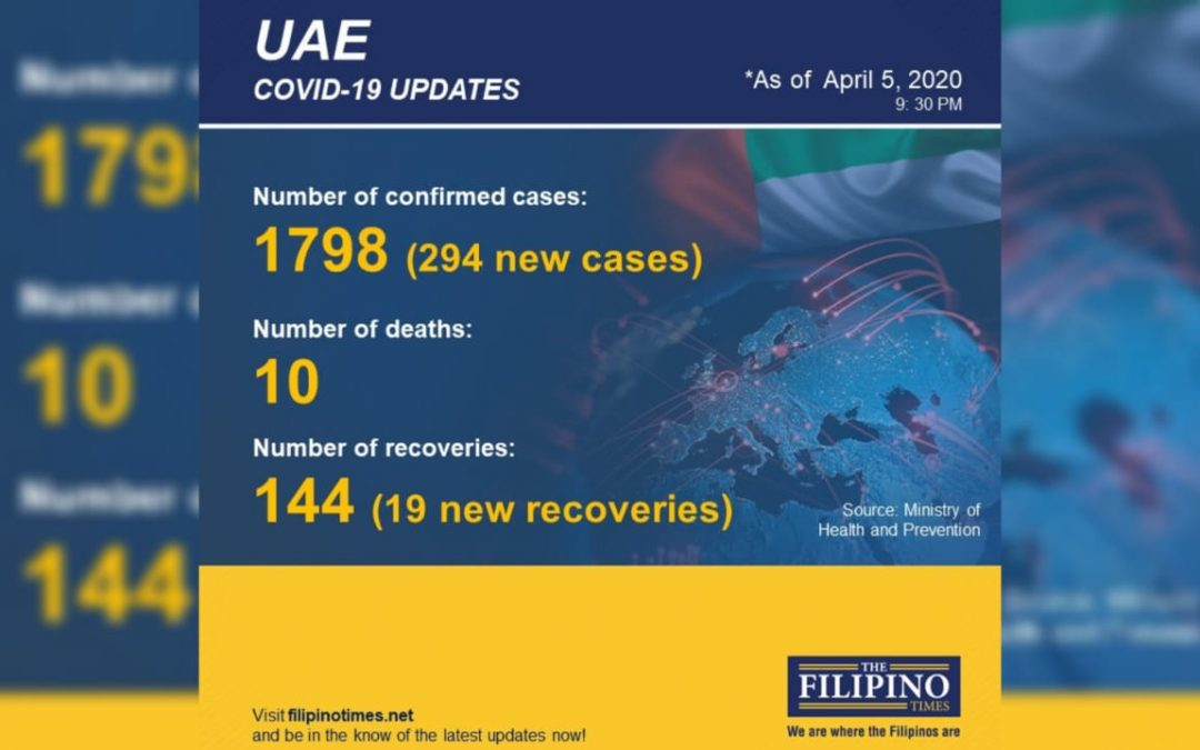 UAE records 294 new COVID-19 cases, total number now at 1798