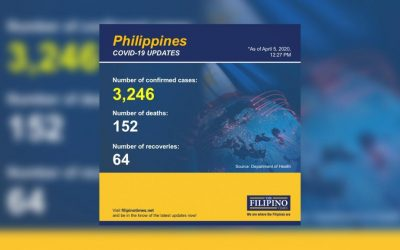 DOH confirms 152 new confirmed COVID-19 cases in the country; total now at 3,246