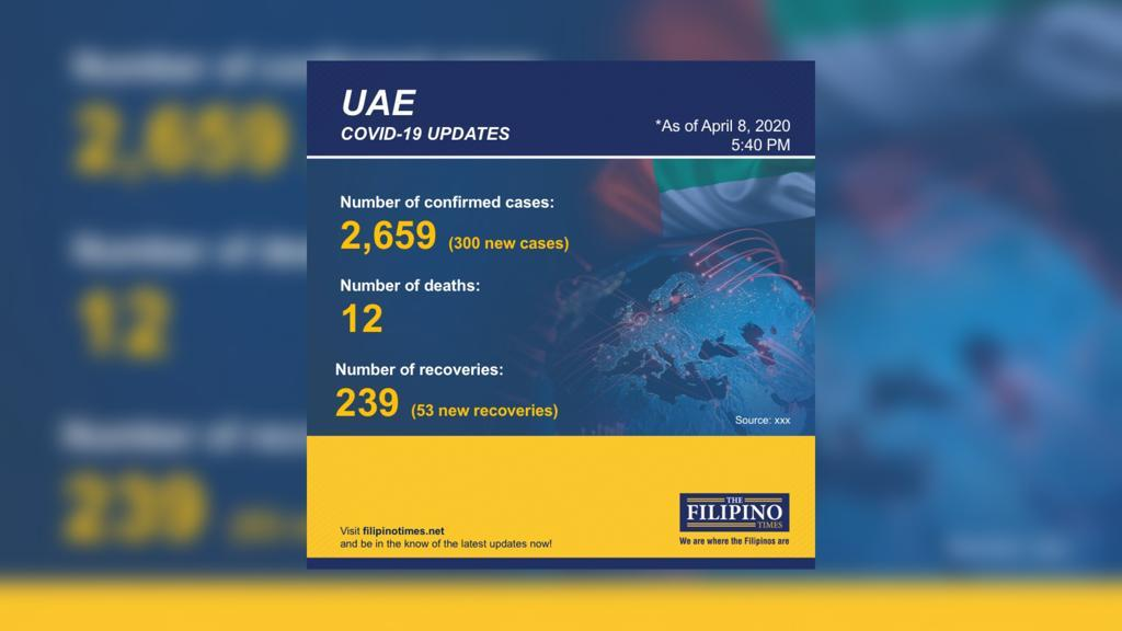 UAE reports 300 new COVID-19 cases, total now at 2659