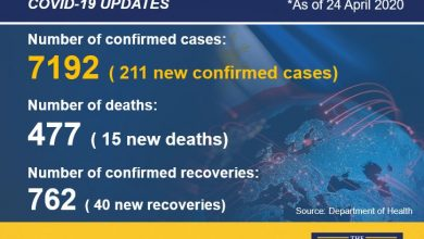 Photo of PH COVID-19 cases top 7,000 as death toll climbs to 477