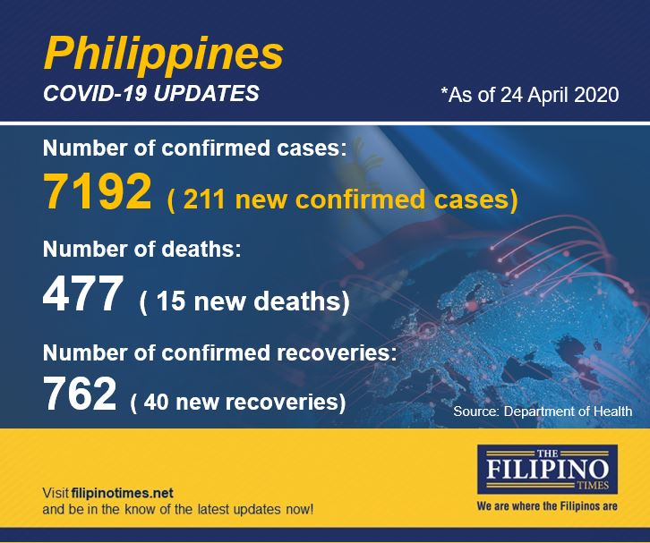 PH COVID-19 cases top 7,000 as death toll climbs to 477