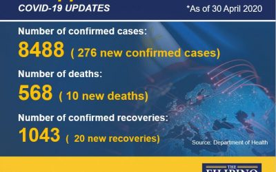PH announces 276 new COVID-19 cases as recoveries climb to 1043
