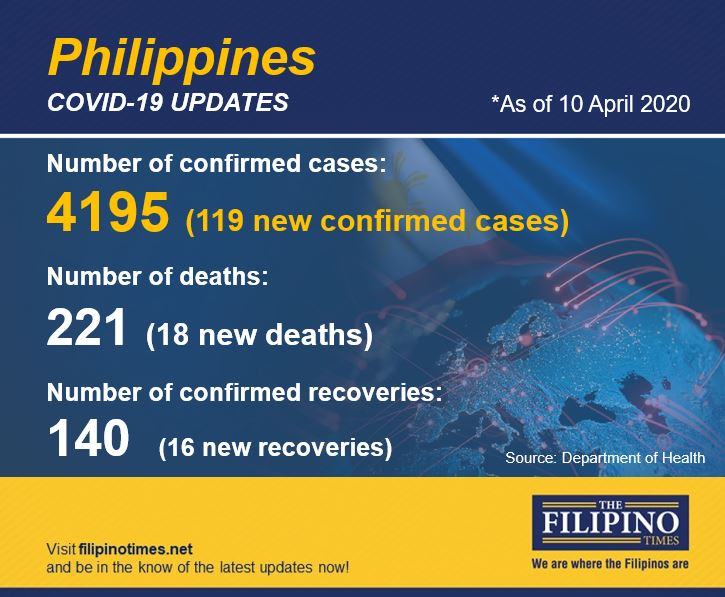 DOH: PH COVID-19 cases jumps to 4,195