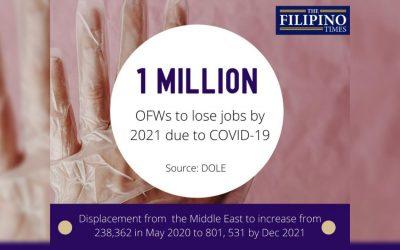 DOLE estimates job loss of 1 million OFWs until 2021