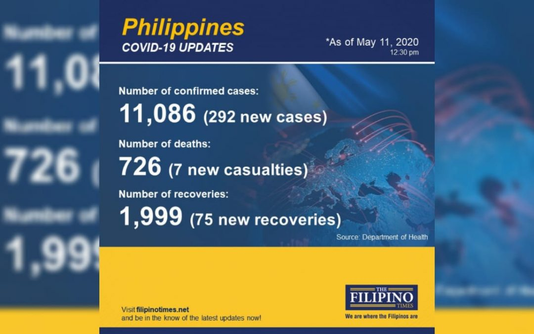 COVID-19 cases in PH now past 11,000, with seven deaths