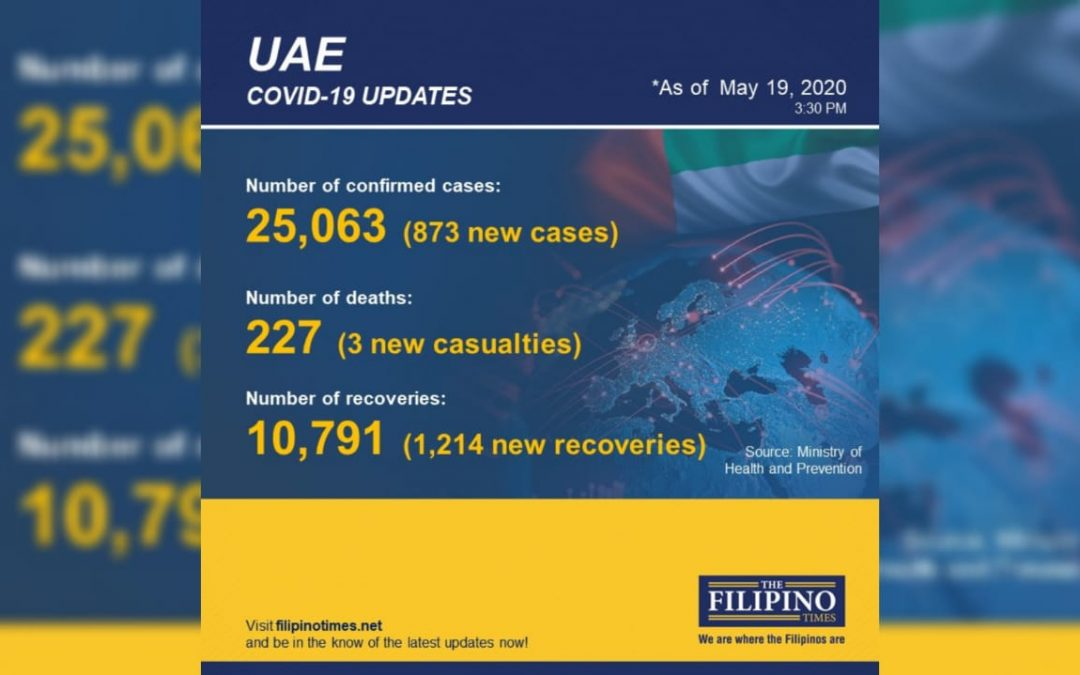 UAE COVID-19 cases soar past 25,000 with 873 new cases