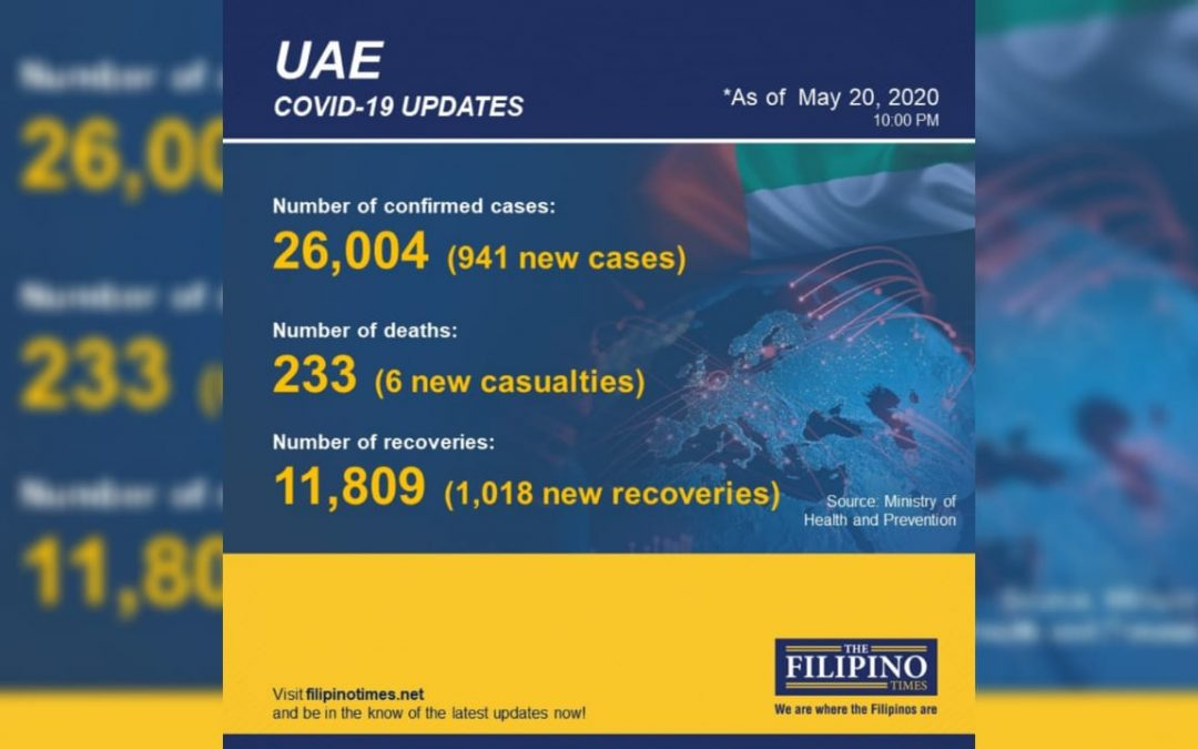 941 new cases of COVID-19 in UAE, total now at 26,004