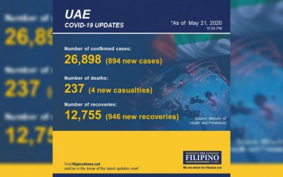 COVID-19 recoveries in UAE exceed new cases for third day in a row, total recoveries now at 12,755