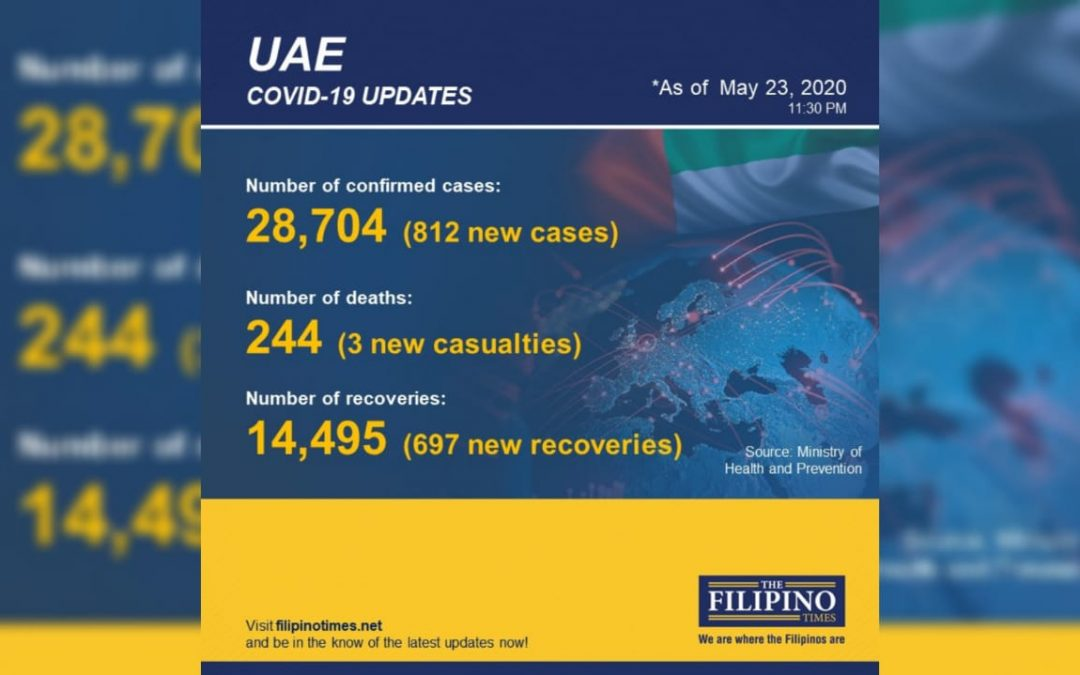UAE announces 697 new recoveries, total now at 14,495