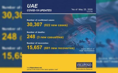 UAE marks over 2 million COVID-19 tests, total recoveries now at 15,657