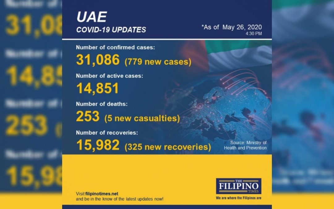 UAE announces 325 new recoveries, total now at 15,982
