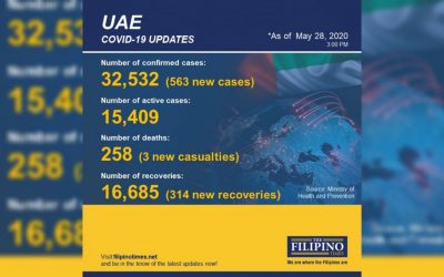 UAE reports 314 new recoveries, total now at 16,685