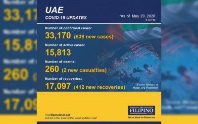 UAE exceeds 17,000 recoveries