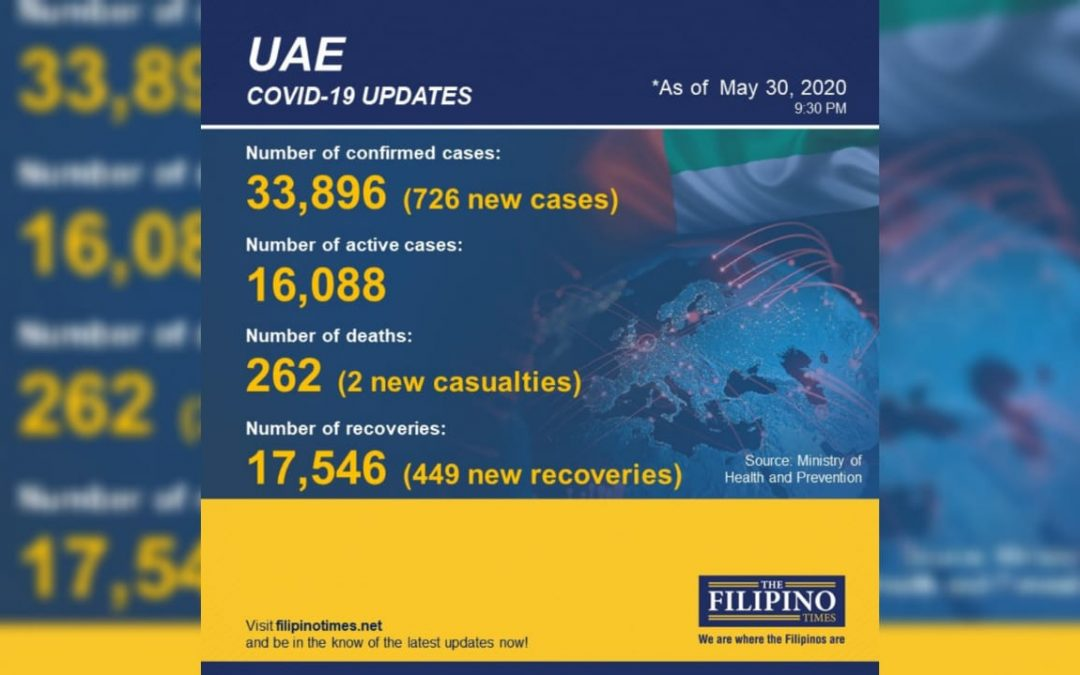 449 new recoveries in UAE, total now at 17,546