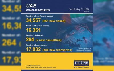 UAE COVID-19 recoveries increase by 386, total now at 17,932