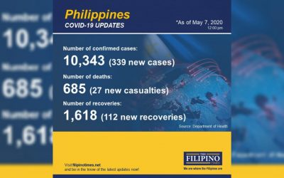 339 new patients of COVID-19 in PH, total now at 10343