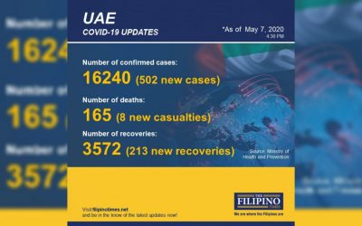 UAE COVID-19 cases now past 16,000 mark, with 502 new patients, eight deaths