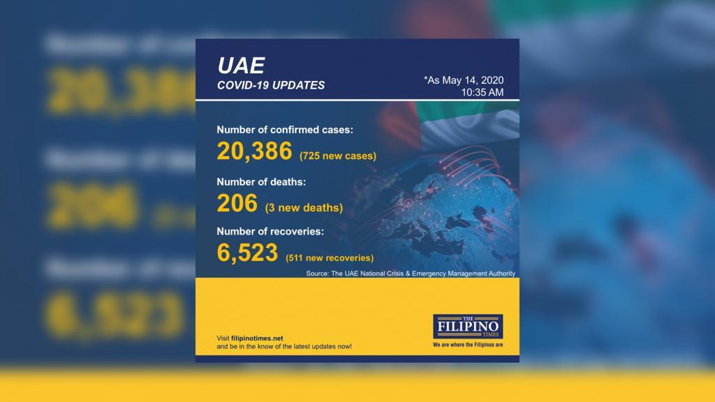 UAE reports 725 new COVID-19 cases, with families spreading virus through group prayers