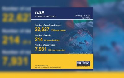 UAE reports 796 new COVID-19 cases, total now at 22,627