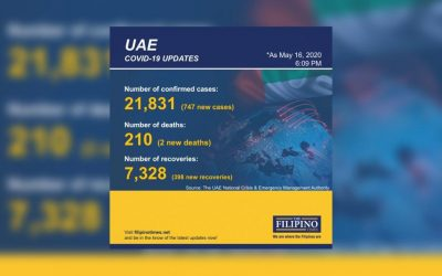 UAE reports 747 new COVID-19 cases, total now at 21,831
