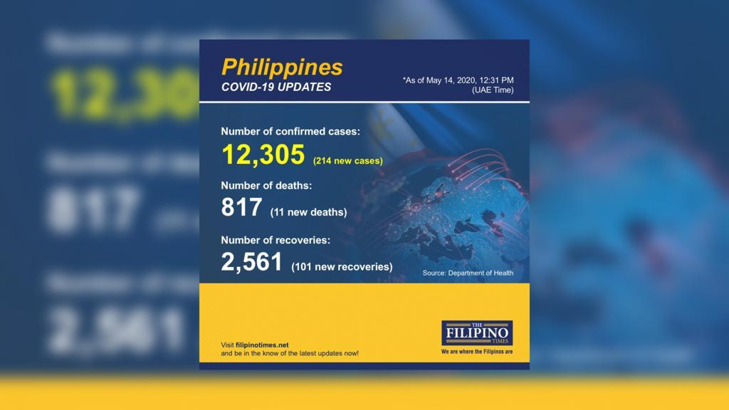 PH reports 214 new COVID-19 cases, total now at 12,305