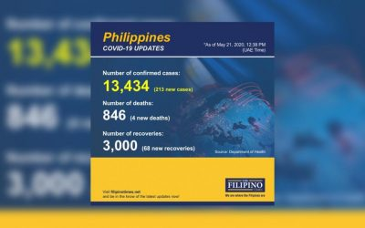 PH reports 213 new COVID-19 cases, total now at 13,434