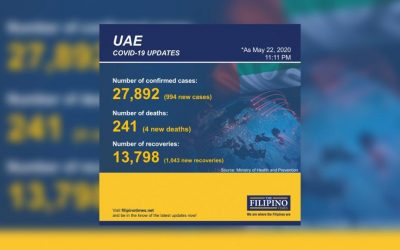 Additional 50,000 tests in UAE lead to 994 new COVID-19 cases, total now at 27,892