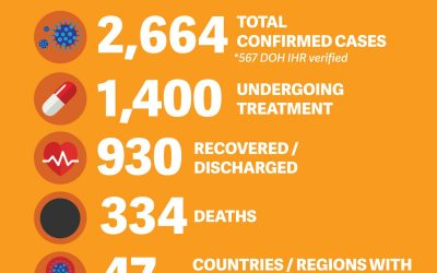 COVID-19 cases among Filipinos abroad now over 2,000; recoveries now at 930