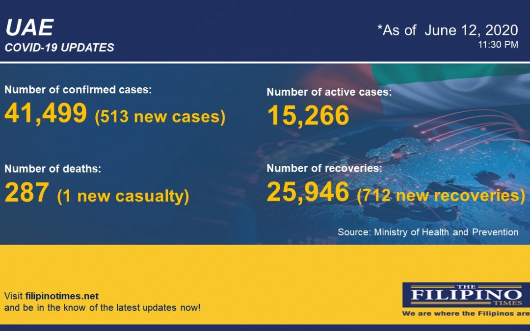 COVID-19: 513 new cases in UAE, total now at 41,499 with one death