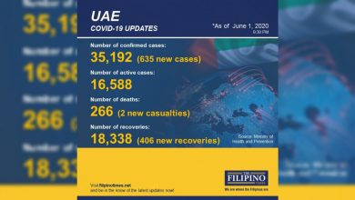 Photo of UAE exceeds 18,000 recoveries