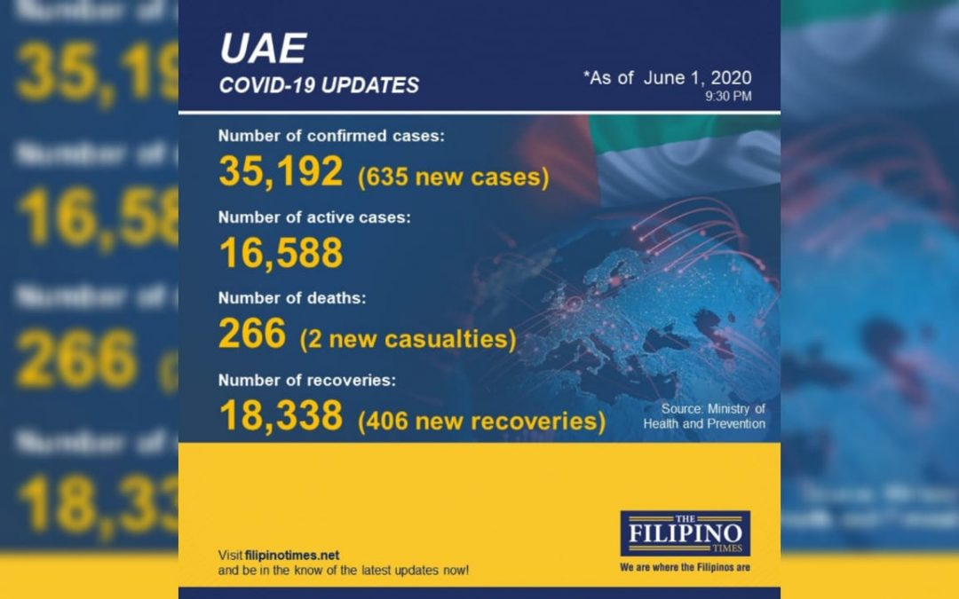 UAE exceeds 18,000 recoveries