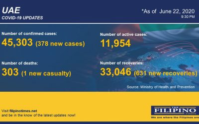 COVID-19: UAE reports 378 new cases, total now at 45,303 with one death