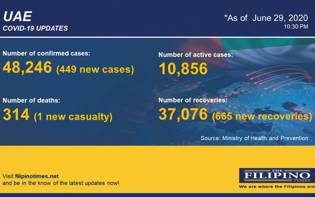 COVID-19: UAE reports 449 cases, total now at 48,246 with one death
