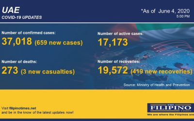 COVID-19: UAE reports 3 deaths, total death toll now at 273 with 659 new cases